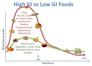 High-GI-vs-Low-GI-examples