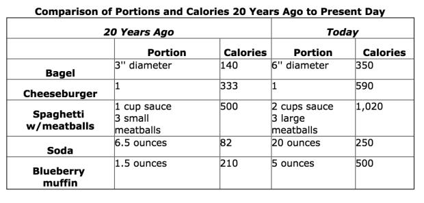 Serving sizes comparison
